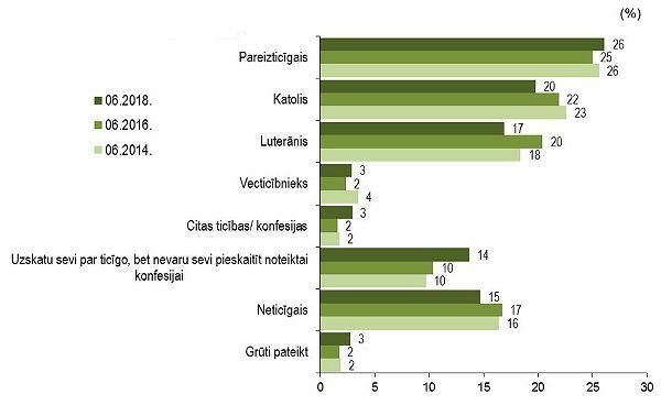 Latvijas iedzīvotāji pēc reliģiskās un konfesionālās piederības