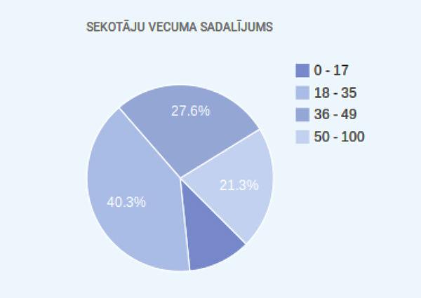e-baznica-lapas-sekotaju-vecuma-sadalijums-2014