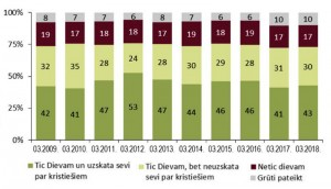 Latvijas iedzīvotāju ticība Dievam – 2018. gada martā