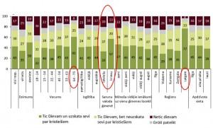 Latvijas iedzīvotāju ticība Dievam – sadalījums 2018. gada martā