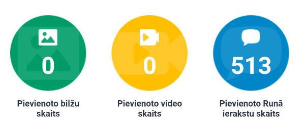 pievienoto bilžu, video, runa ierakstu skaits 2017