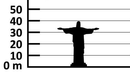 Visaugstākās Jēzus Kristus skulptūras